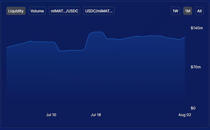 MAI-USDC LP